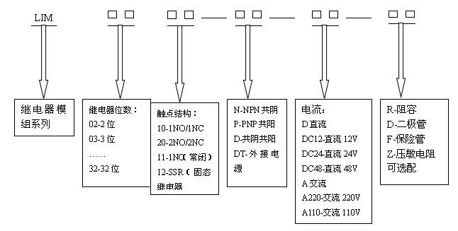 本公司开发的LIM系列继电器模组依据电气自动化控制的信号及控制指令的转换需要,实现弱电控制强电,电气信号间隔等功能而开发的系列产品。模组采用集成化设计,结构简单紧凑,安装方便。模组设计了EMC抗干扰功能,功能状态指示及保护功能。